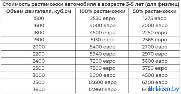таблица растаможки