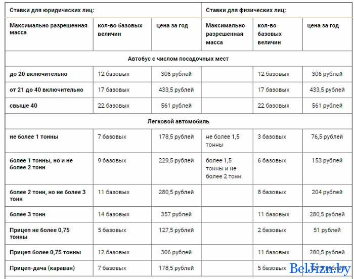 таблица ставок для ТН