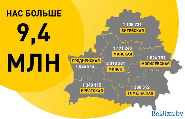 население Беларуси на 2021 год